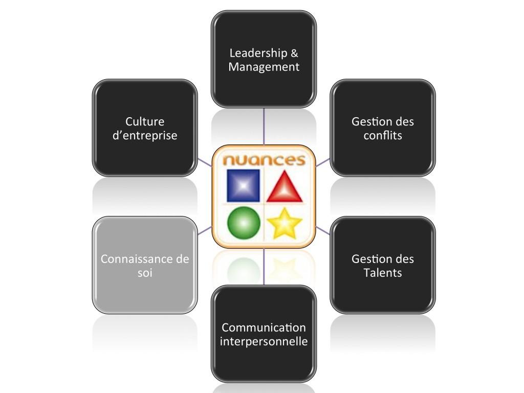 Profils Nuances - 6 domaines d'utilisation